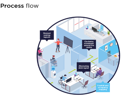 diagram-of-office-and-cleaning-process